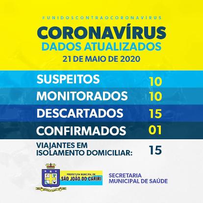 São João do Cariri confirma seu primeiro caso de Covid-19; paciente não reside no município