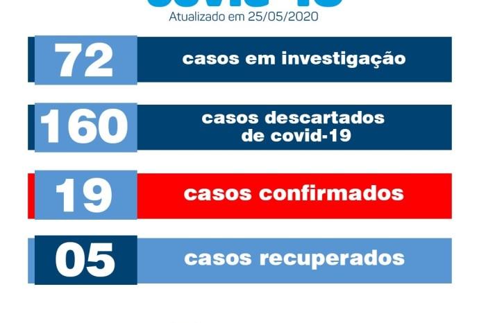 Secretaria de Saúde de Monteiro confirma 19° caso de Covid-19 no município