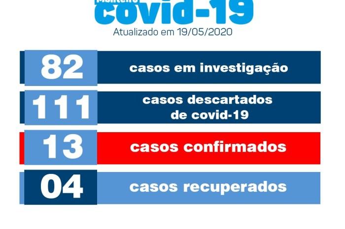 Município de Monteiro segue sem novos casos de Covid-19 nesta terça-feira