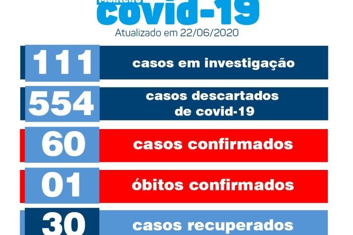 Monteiro contabiliza mais um caso de covid. Número de recuperados chega a 30