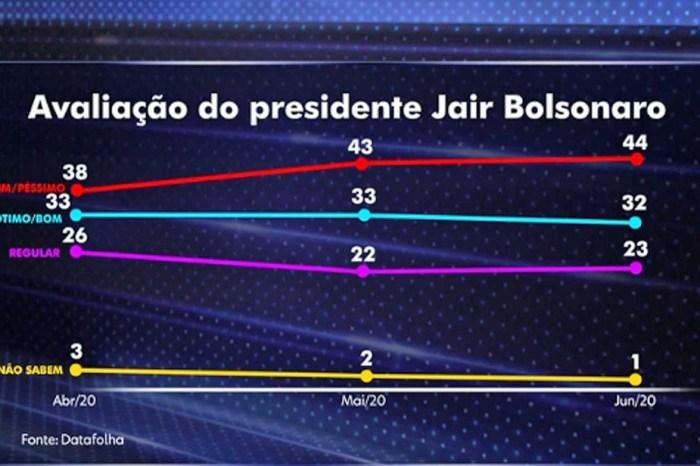 Bolsonaro é reprovado por 44% e aprovado por 32%, diz Datafolha