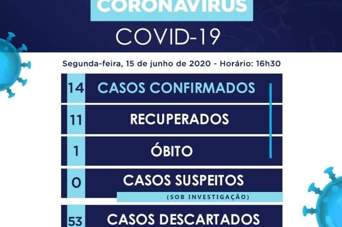 Congo confirma mais dois casos de coronavírus; município tem 14 casos