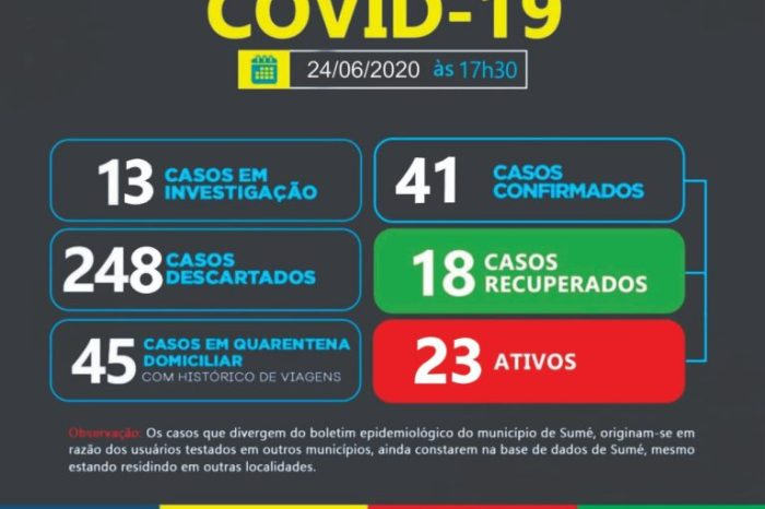 Município de Sumé confirma de uma só vez 10 novos casos de Covid-19