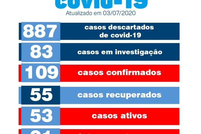 Monteiro confirma mais cinco resultados positivos e dois pacientes recuperados de Covid