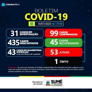 Sumé registra mais sete novos casos positivos de coronavírus no município