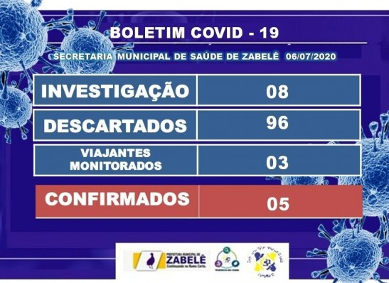 Zabelê confirma quatro casos de Covid-19
