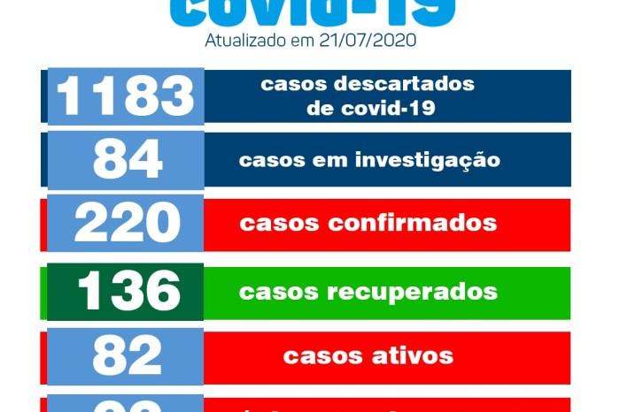 Boletim da Secretaria de Saúde de Monteiro informa sobre 21 novos casos de Covid no município