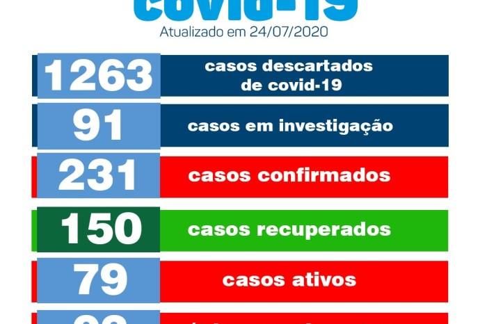 Monteiro registra três novos casos e mais cinco pacientes recuperados de Covid, nesta sexta