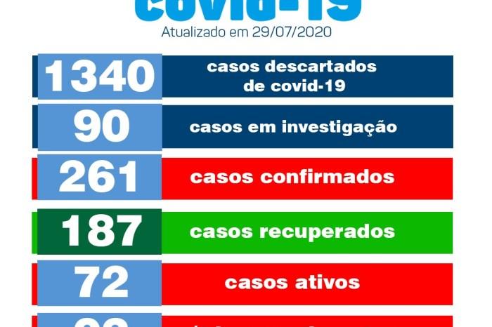 Monteiro tem seis novos pacientes confirmados e uma taxa de 71,64% de recuperados de covid