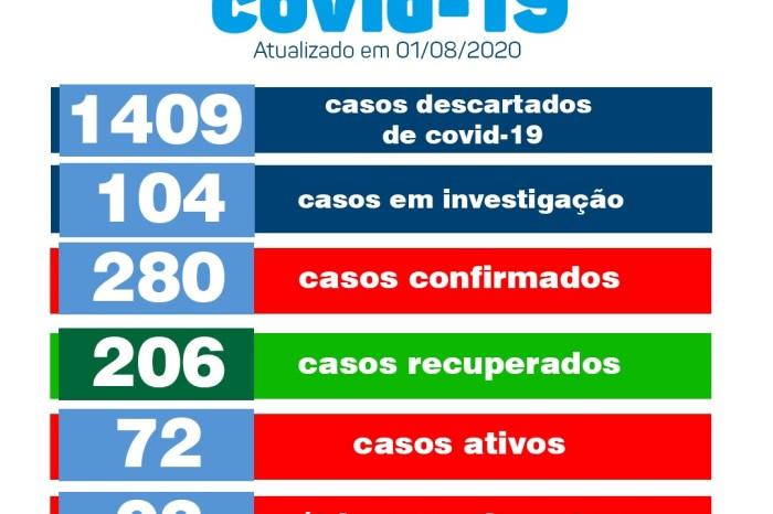 Monteiro não registra nenhum novo caso de covid neste sábado, informa Secretaria de Saúde