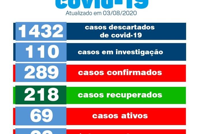 Boletim Covid-19 de Monteiro informa sobre nove novos casos positivos 12 recuperados