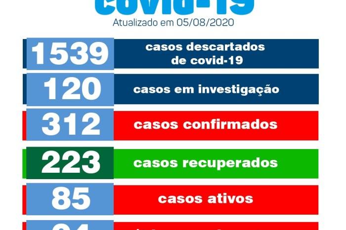 Casos de Covid aumentam com 11 novos testes positivos e Monteiro registra mais 02 óbitos