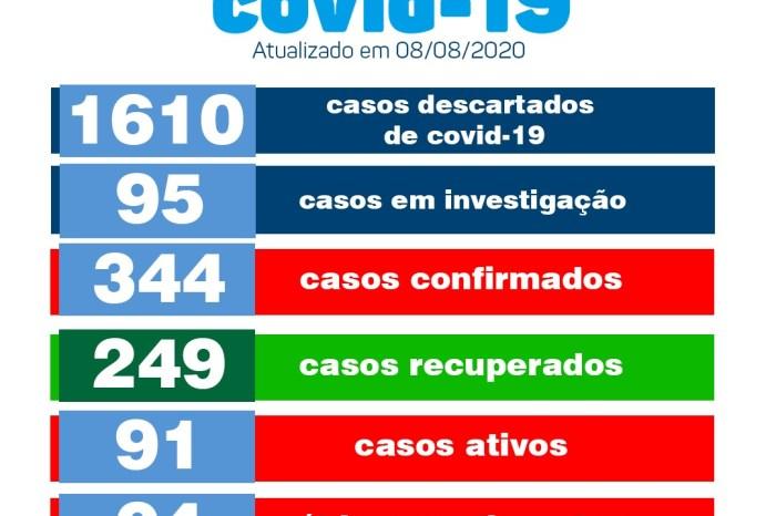 Secretaria de Saúde de Monteiro confirma 04 novos casos positivos de covid neste sábado