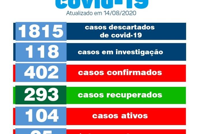 Secretaria de Saúde de Monteiro informa sobre 11 novos casos positivos de covid no município