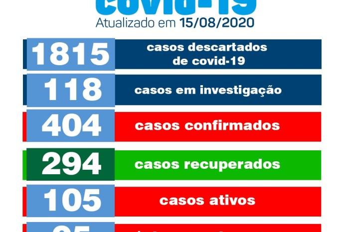 Monteiro registra dois novos casos positivos de Covid, aponta boletim da Saúde