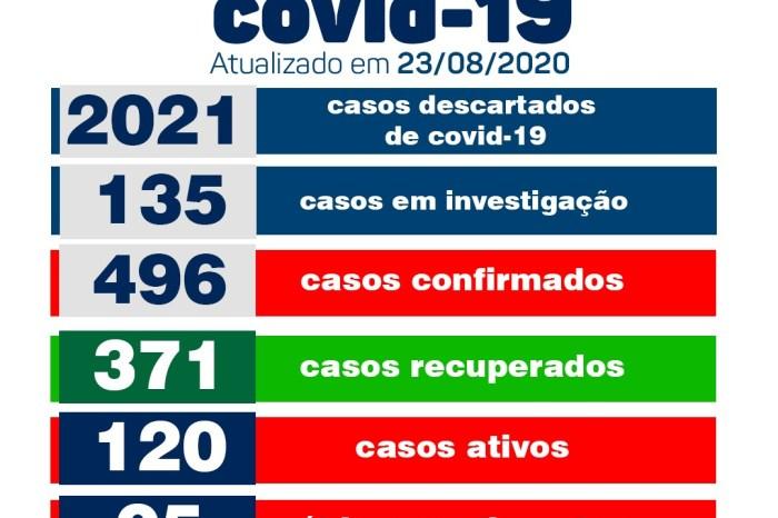 Saúde de Monteiro informa sobre dois casos positivos e 08 pacientes recuperados de Covid
