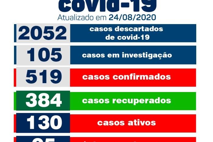 Secretaria Municipal de Saúde de Monteiro informa sobre 23 novos casos de Covid no município