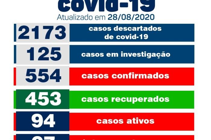 Monteiro tem 20 pacientes recuperados e 05 novos casos de Covid, nesta sexta