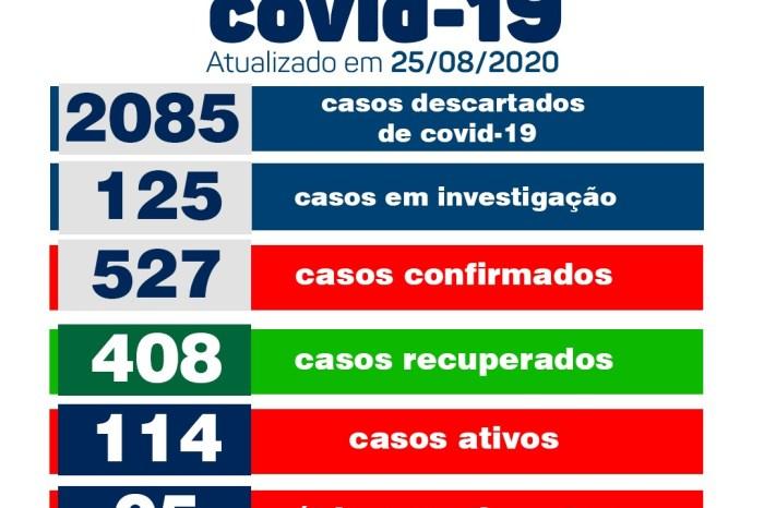 Monteiro conta com 24 pacientes recuperados e 08 novos casos de Covid, informa boletim