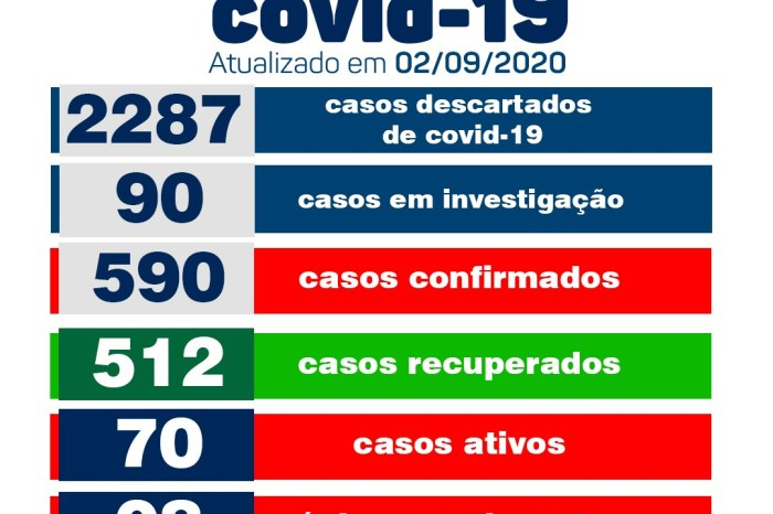 Secretaria de Saúde informa sobre 12 novos casos e 13 pacientes recuperados de Covid