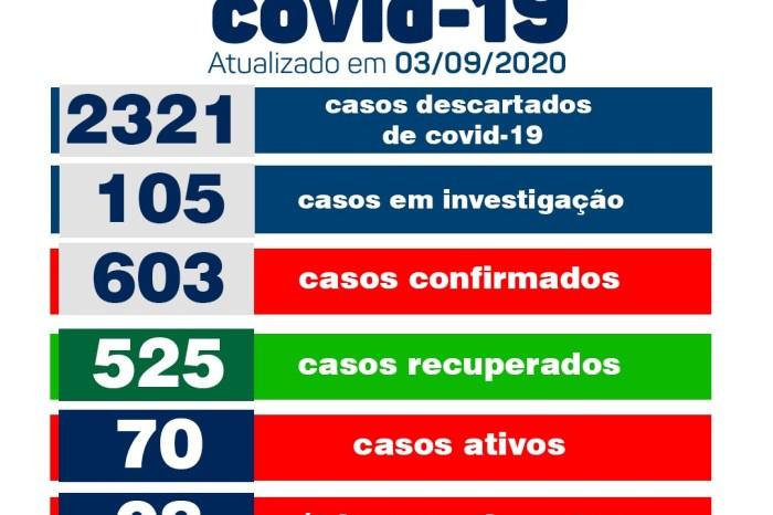 Secretaria Municipal de Saúde de Monteiro confirma 13 novos casos e 13 pacientes recuperados