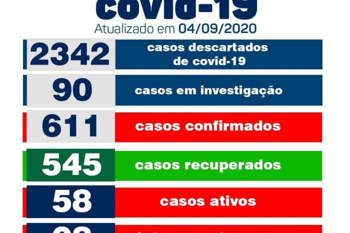 Secretaria de Saúde de Monteiro conta com 08 novos casos e 20 novos pacientes recuperados