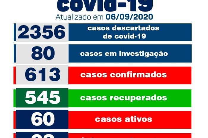 Monteiro não registra novos casos de Covid neste domingo, informa boletim