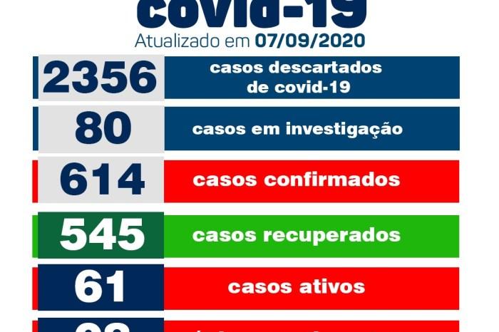 Monteiro conta com apenas mais um caso positivo de Covid nesta segunda-feira