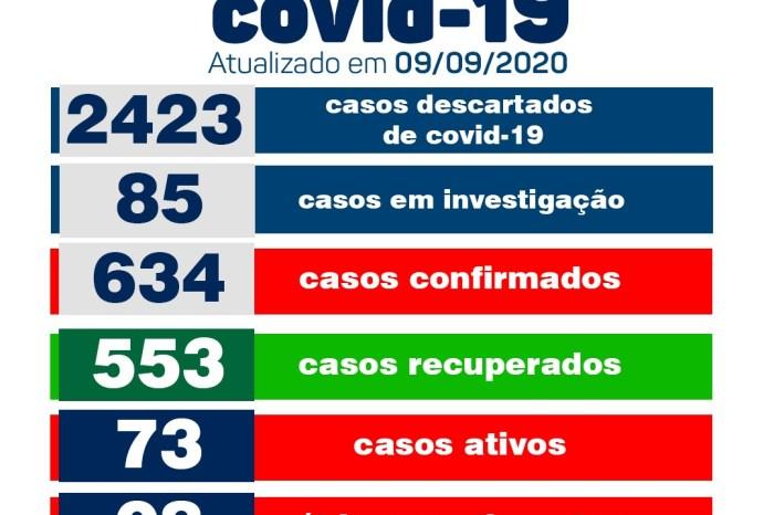 Secretaria Municipal de Saúde de Monteiro informa sobre 10 novos casos de covid no município