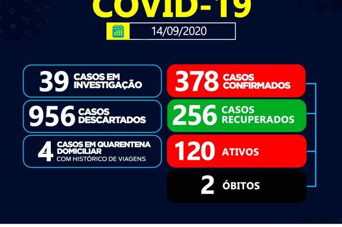 Secretaria Municipal de Saúde de Sumé registra 23 casos de coronavírus nesta segunda