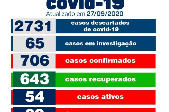 Secretaria de Saúde de Monteiro informa que não registrou novos casos de Covid neste domingo