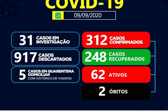Secretaria de Saúde de Sumé registra 11 casos de coronavírus nesta quarta-feira, 09