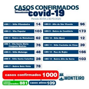 3010-1 Secretaria Municipal de Saúde de Monteiro informa sobre 01 novo caso de covid