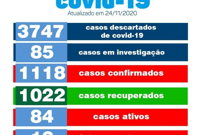 Secretaria Municipal de Saúde de Monteiro informa sobre 23 novos casos de covid
