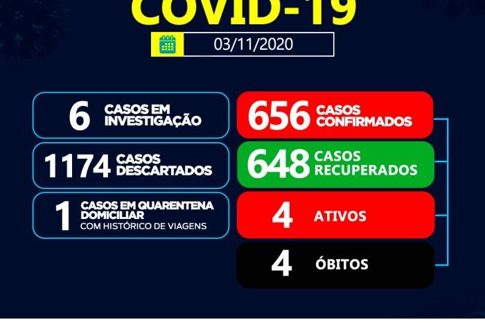 Boletim coronavírus: Sumé não registra novos casos positivos para esta terça-feira