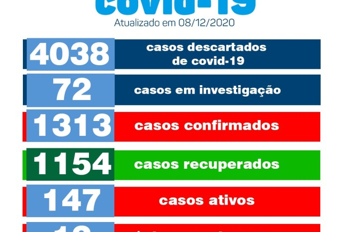 Secretaria de Saúde de Monteiro divulga boletim oficial sobre covid nesta terça-feira