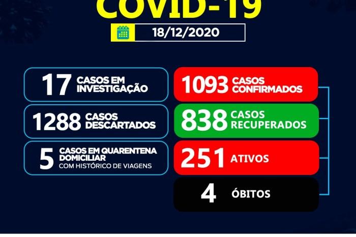 Sumé registra 06 casos positivos para coronavírus e 03 recuperados nesta sexta-feira, 18