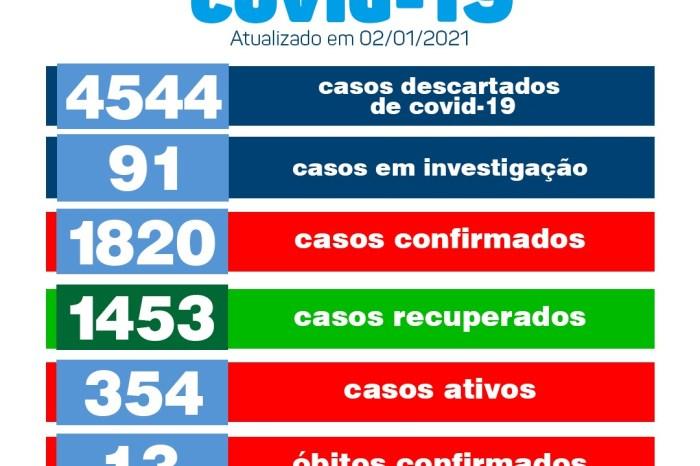 Secretaria de Saúde de Monteiro divulga boletim oficial sobre covid neste sábado