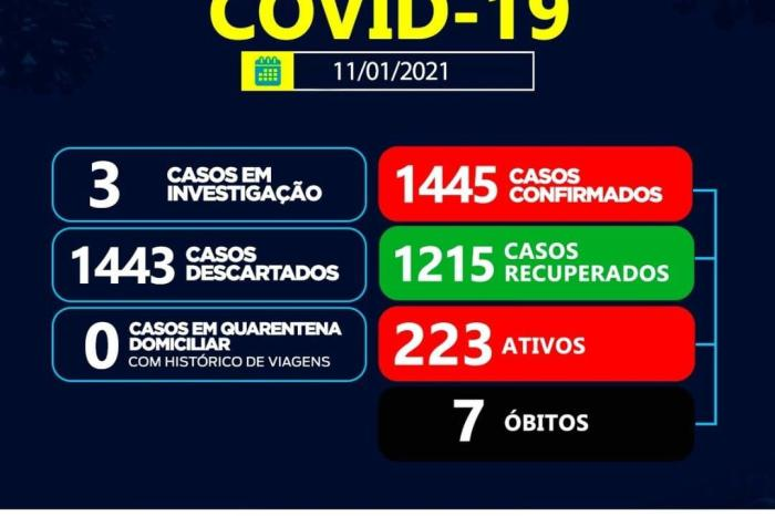 Sumé registra 23 casos positivos para coronavírus e 09 recuperados nesta segunda