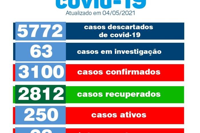 Município de Monteiro informa 15 novos casos confirmados para Covid-19