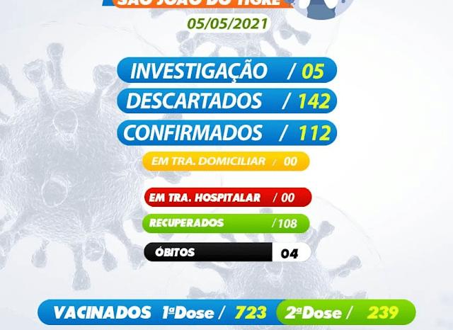 Município de São João do Tigre zera casos ativos de COVID-19