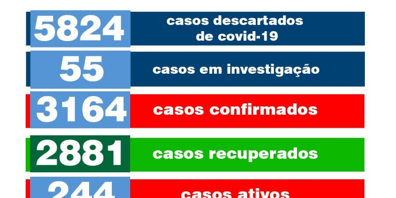 De uma só vez município de Monteiro registra mais 55 novos casos e um óbito por COVID-19
