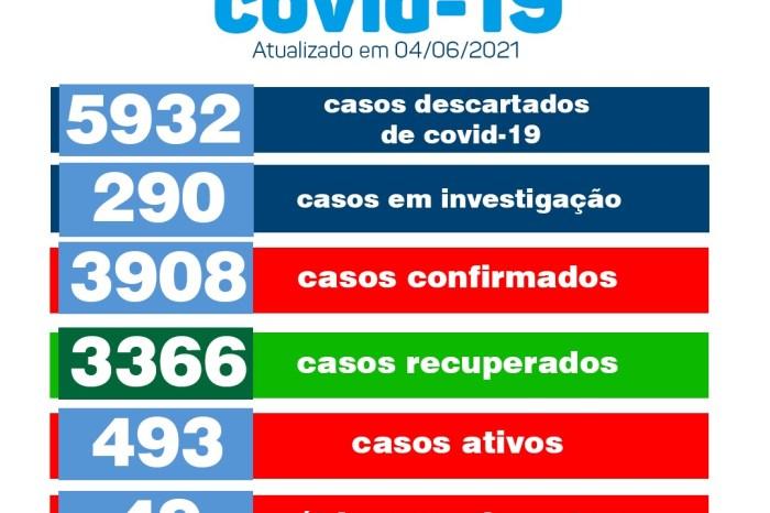 Monteiro confirma mais 46 novos casos para Covid-19 e chega a marca de 493 casos ativos