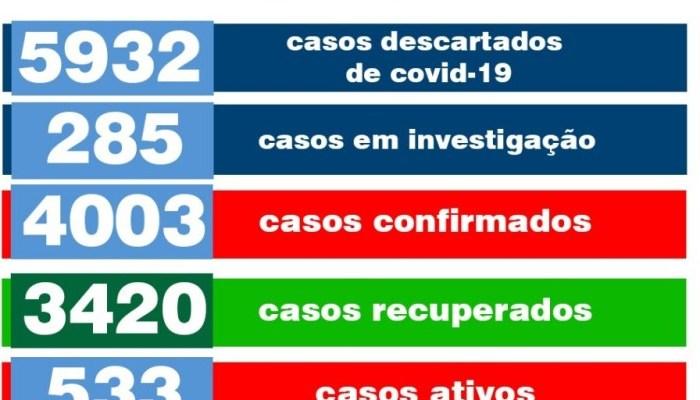 Nesta segunda: Monteiro registra mais 21 novos casos de Covid e 45 novos pacientes recuperados