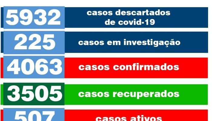Monteiro confirma mais 33 novos casos de Coronavírus e 51 novos pacientes recuperados