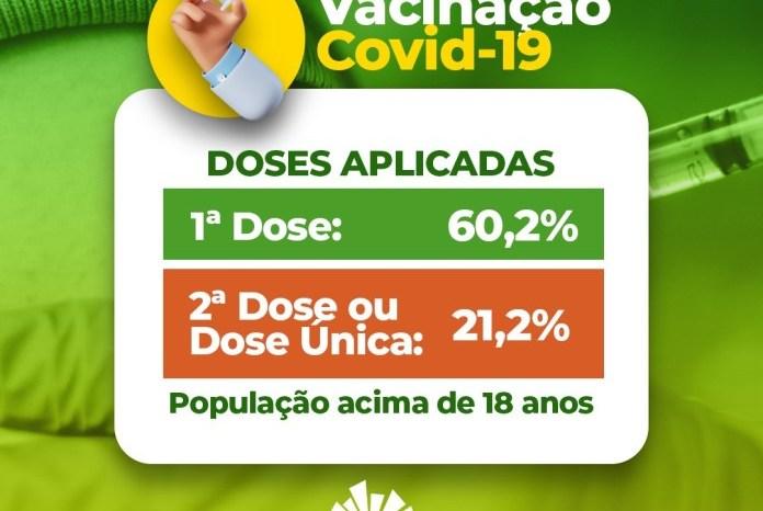 São João do Tigre já vacinou mais de 60% da população com a 1° dose contra a Covid-19
