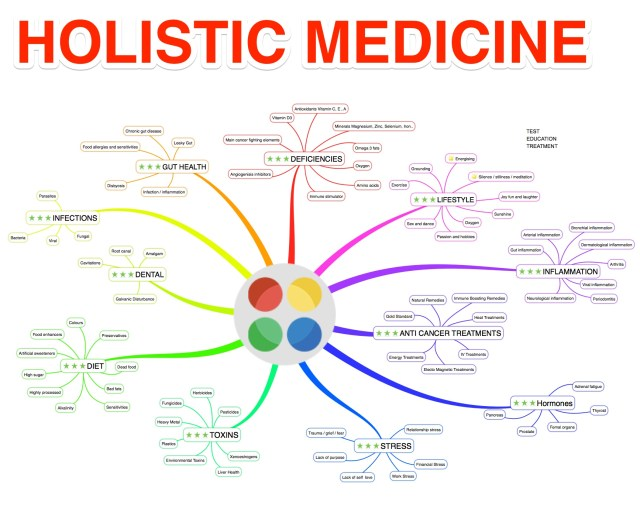 Holistic Medicine for a wide range of diseases