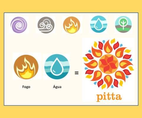 Yoga e os Doshas – Pitta