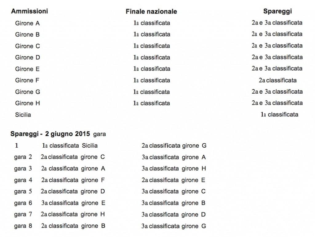 Spareggi Under 17 Eccellenza