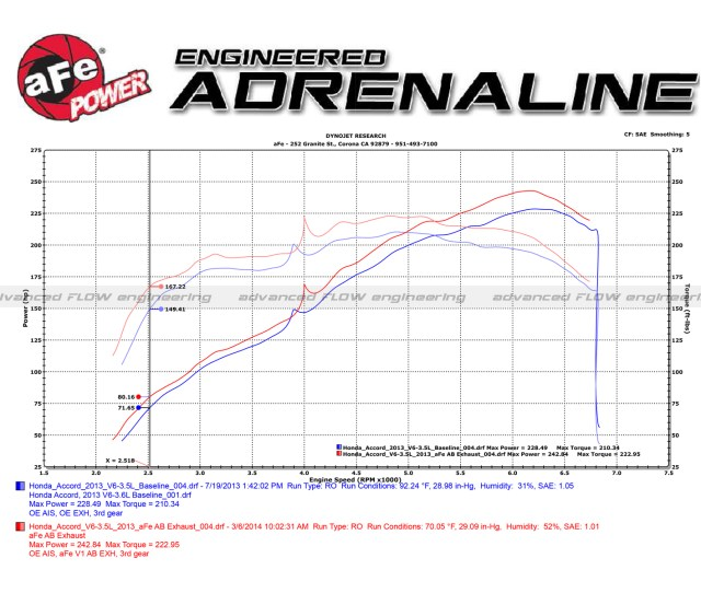 Click Here To See The Dyno Chart
